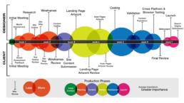 Information Architecture Chart